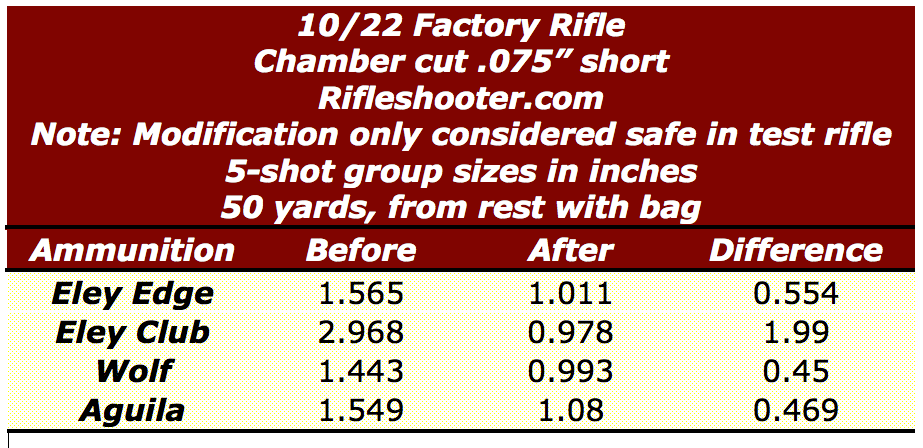 10:22 cut chamber group sizes