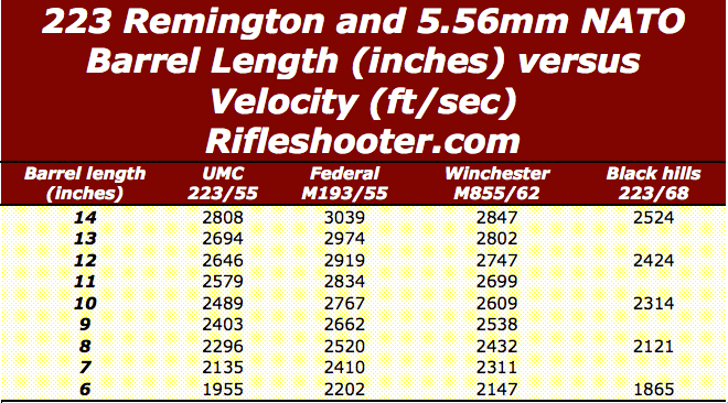 223 rem 5.56 nato barrel length versus velocity 14 to 6 inches summary