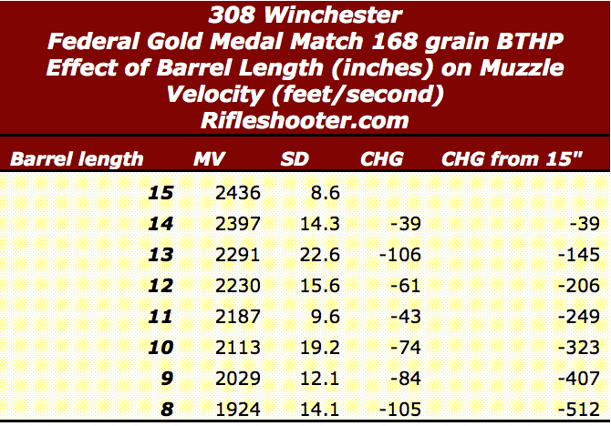 federal gold medal velocities short