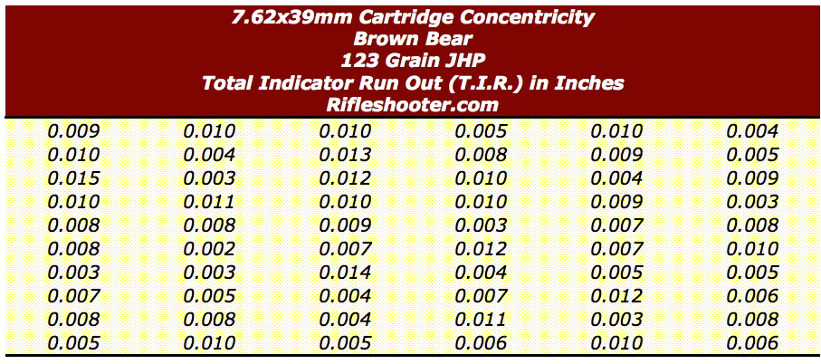 7.62 cartridge concentricity