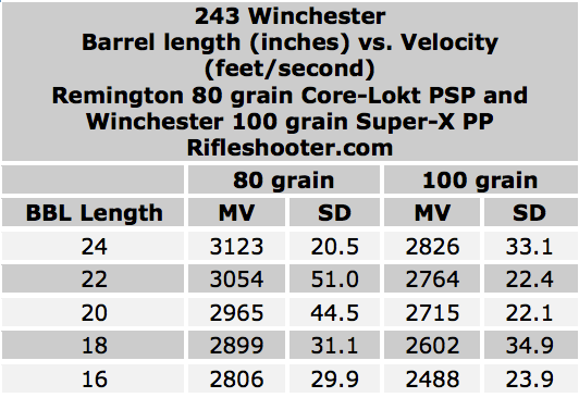 overview 243 bbl length and velocity