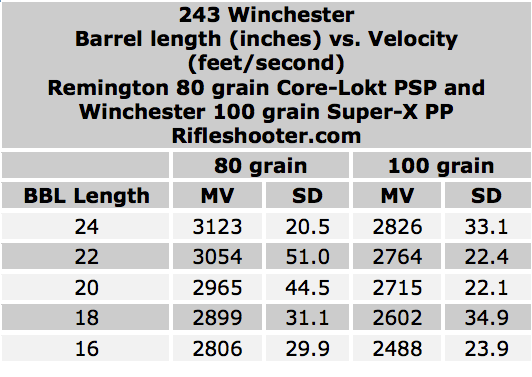 243 Winchester- Effect of barrel length on velocity