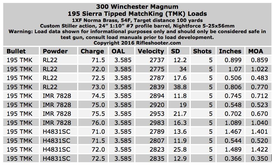300 Winchester Magnum load development: Sierra  308 195 gr
