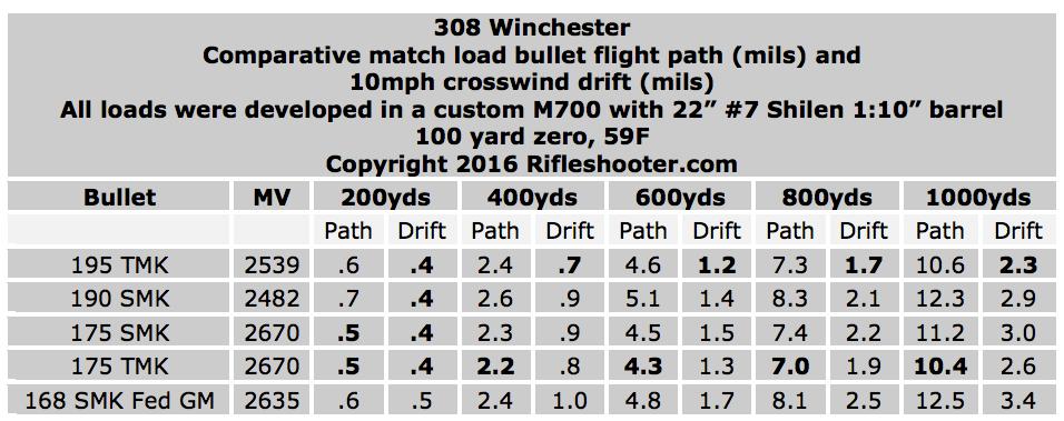 308-win-195-tmk-comparitive-match-loads