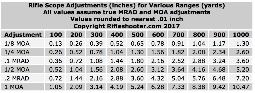 MRAD or MOA scopes? Target size matters  – rifleshooter com