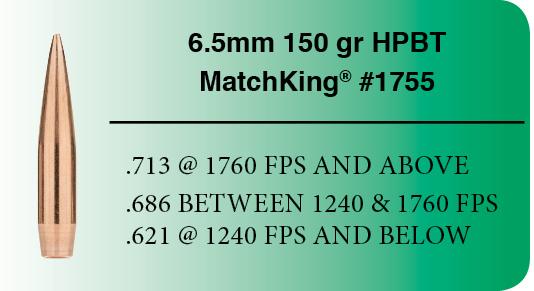 6.5 Creedmoor loads: 6.5 mm 150 gr. Sierra MatchKing (SMK)