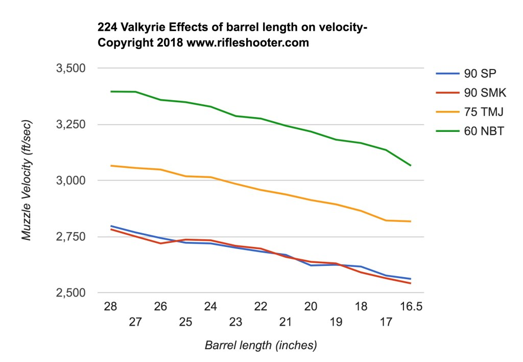 224 VALKYRIE- Effect of barrel length on velocity – rifleshooter com