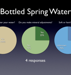brewing water survey results bottled spring water [ 1024 x 768 Pixel ]