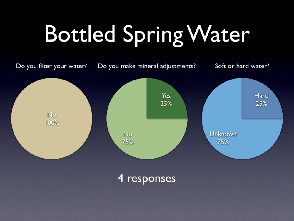 medium resolution of brewing water survey results bottled spring water