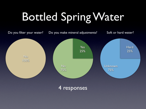 small resolution of brewing water survey results bottled spring water