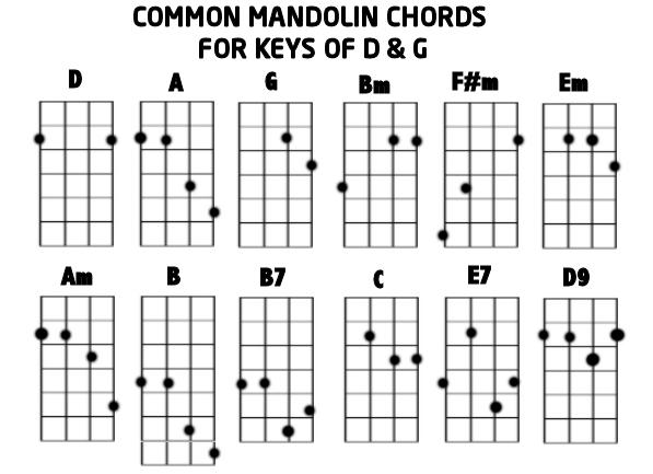 Pin Mandolin Chord Sheet on Pinterest