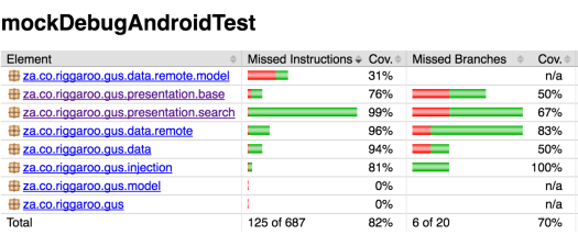 Code Coverage Report in Android