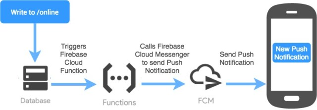 Firebase cloud function with push notifications