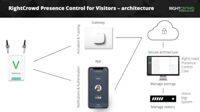 webinars-presence-control-visitors