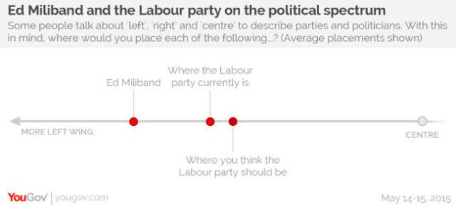Labour political spectrum, GE2015, YouGov
