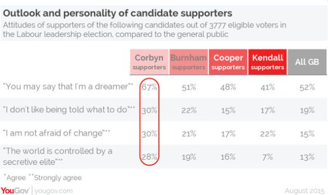 Labour leadership attitudes survey, August 2015, YouGov