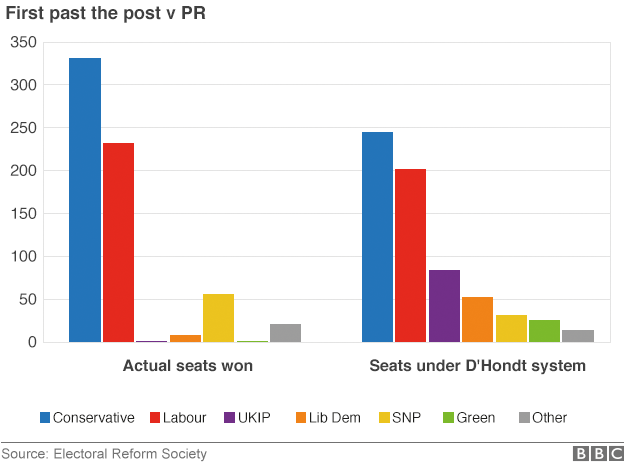 UK general election 2015 FPTP vs PR by Electoral Reform Society