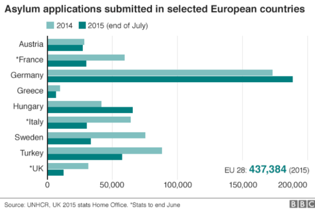 Asylum applications submitted in selected European countries by BBC News