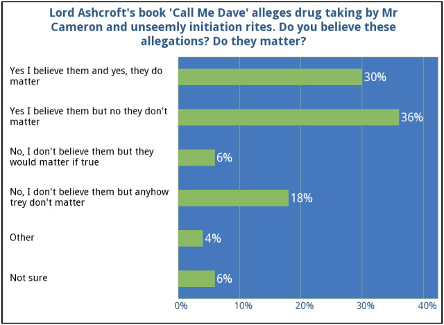 David Cameron drugs and pigs poll by YouGov