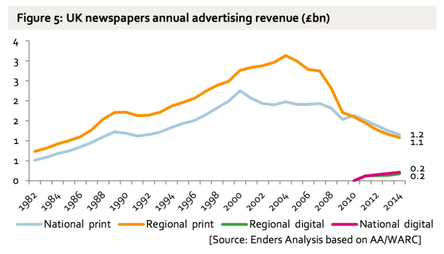UK newspapers annual advertising revenues by Enders Analysis