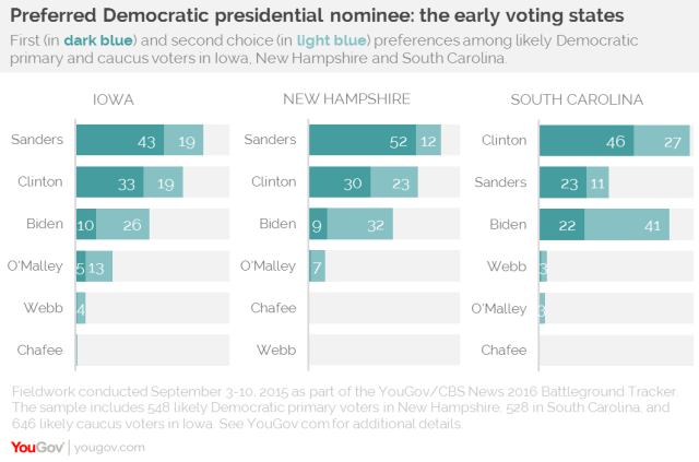 Democratic presidential candidate polling early states by YouGov