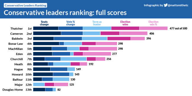Tory Leaders Top Trumps, by Conservative Home
