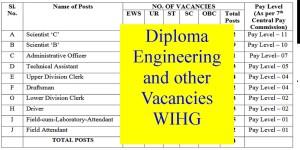 Diploma Engineering and other Vacancies WIHG