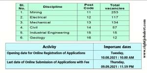 576 Engineering Vacancies in Coal India Limited