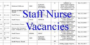 25 Staff Nurse Vacancies- Apply Online