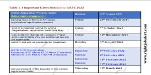 Graduate Aptitude Test in Engineering 2022