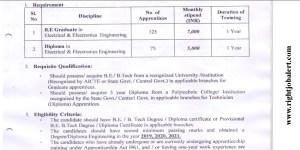 HESCOM 300 BE BTech and Diploma Engineering Vacancies