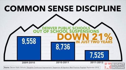 Suspensions Down in Denver Schools
