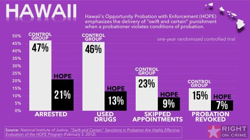 The Hawaii HOPE Court