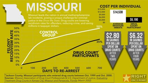 Missouri's Successful Drug Courts