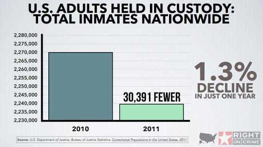 U.S. Adults Held in Custody: Total Inmates Nationwide