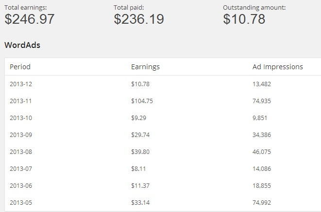 Reviewing WordAds earnings