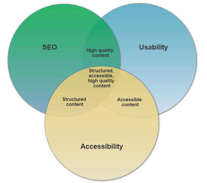 A venn diagram showing the crossovers between SEO, Usability and Accessibility. SEO + Usability = High quality content, SEO + Accessibility = Structured content, Accessibility + Usability = accessibility. All three = Structured, accessible, high quality content.