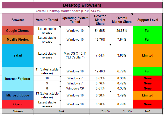 Example Browser Matrix
