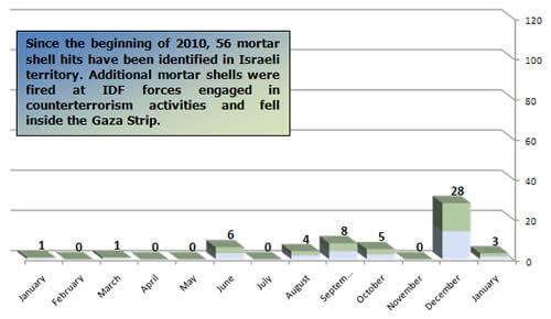Mortar_Shell_Fire_2010_Monthly_Distribution