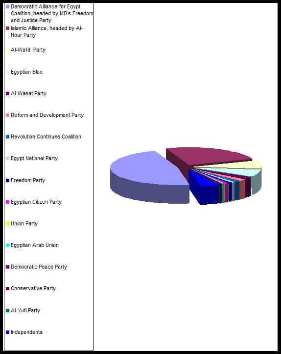Pie_Chart_of_Political_Parties_of_Egypt_Election_2012