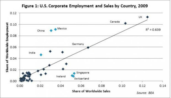 US_MNCs_jobs_and_sales_abroad