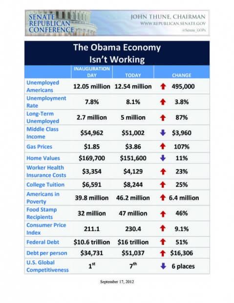 Obama_Economy_Not_Working