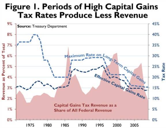 cap_gains_revenue_web_ff327