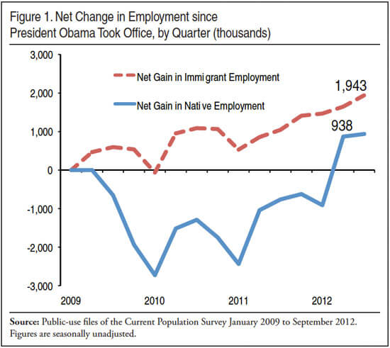 F1_Net_Change_in_Employment_since_President_Obama_Took_Office