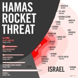 HamasRocketRange