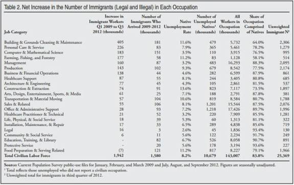 Net_Increase_in_the_Number_of_Legal_and_Illegal_Immigrants_by_Occupation