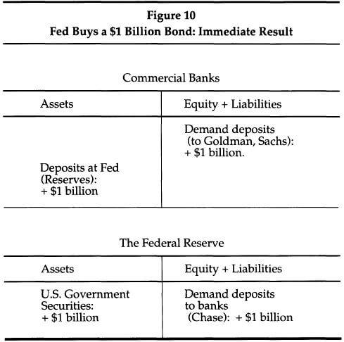 Fed Buys 1 Billion Dollar Bond