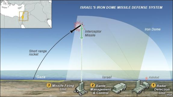 ISRAELS IRON DOME MISSILE DEFENSE SYSTEM