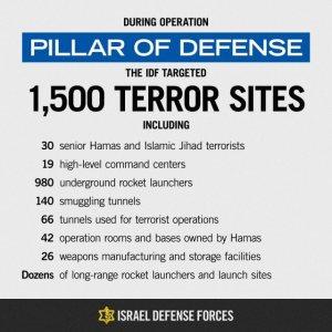 Operation pillar of defense Summary 640x640