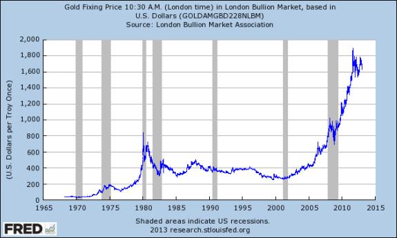 Gold Fixing Price in London Bullion Market Based in US Dollars